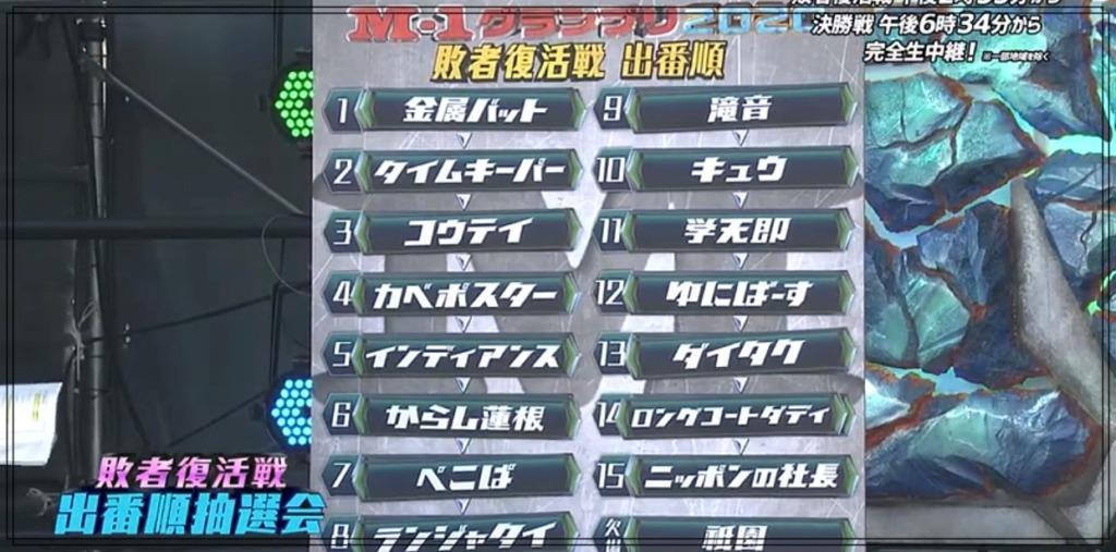 【速報】M1グランプリ2020結果!得点・順位・敗者復活をどこよりも速く総まとめ!